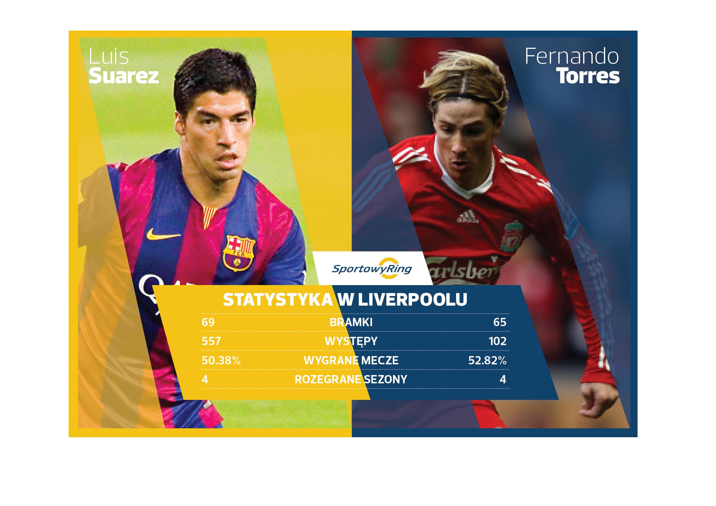 luis-suarez-liverpool-vs-luis-suarez-barcelona-sportowyring-com