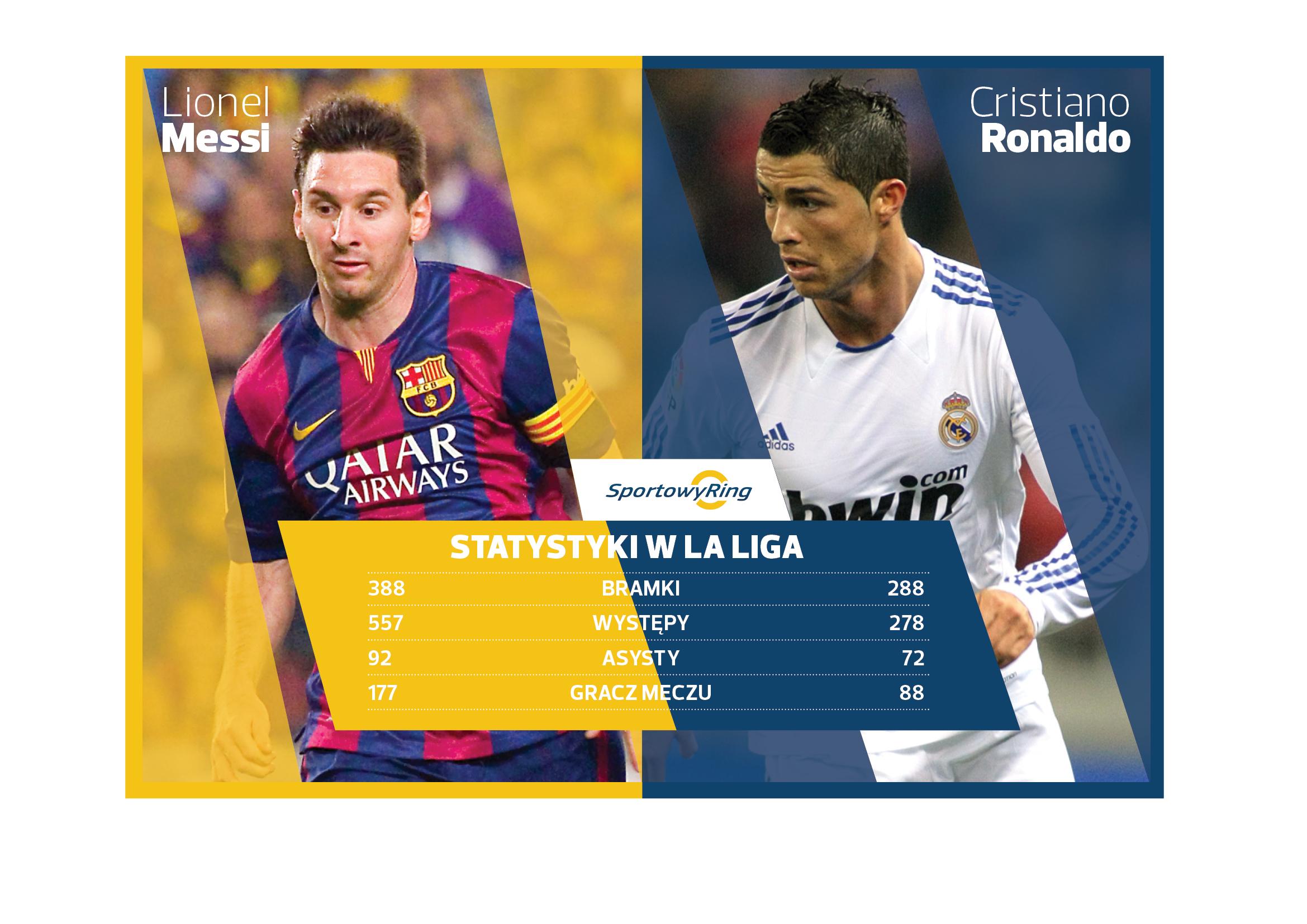 cristiano-ronaldo-vs-leo-messi-sportowyring-com