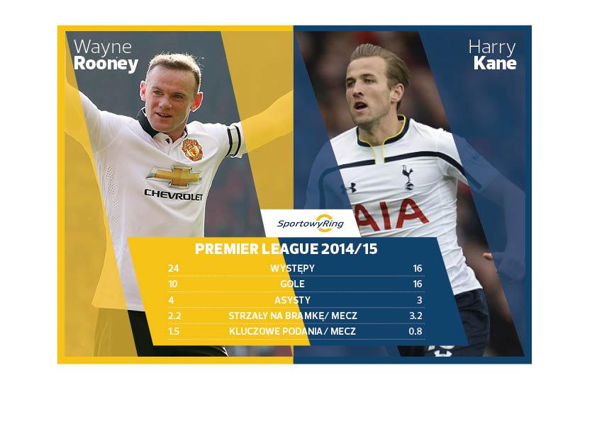 wayne-rooney-vs-harry-kane-sportowyring-com